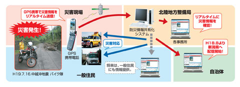 防災情報共有化システム