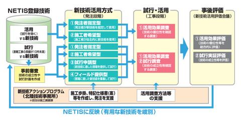 新技術活用システム イメージ図