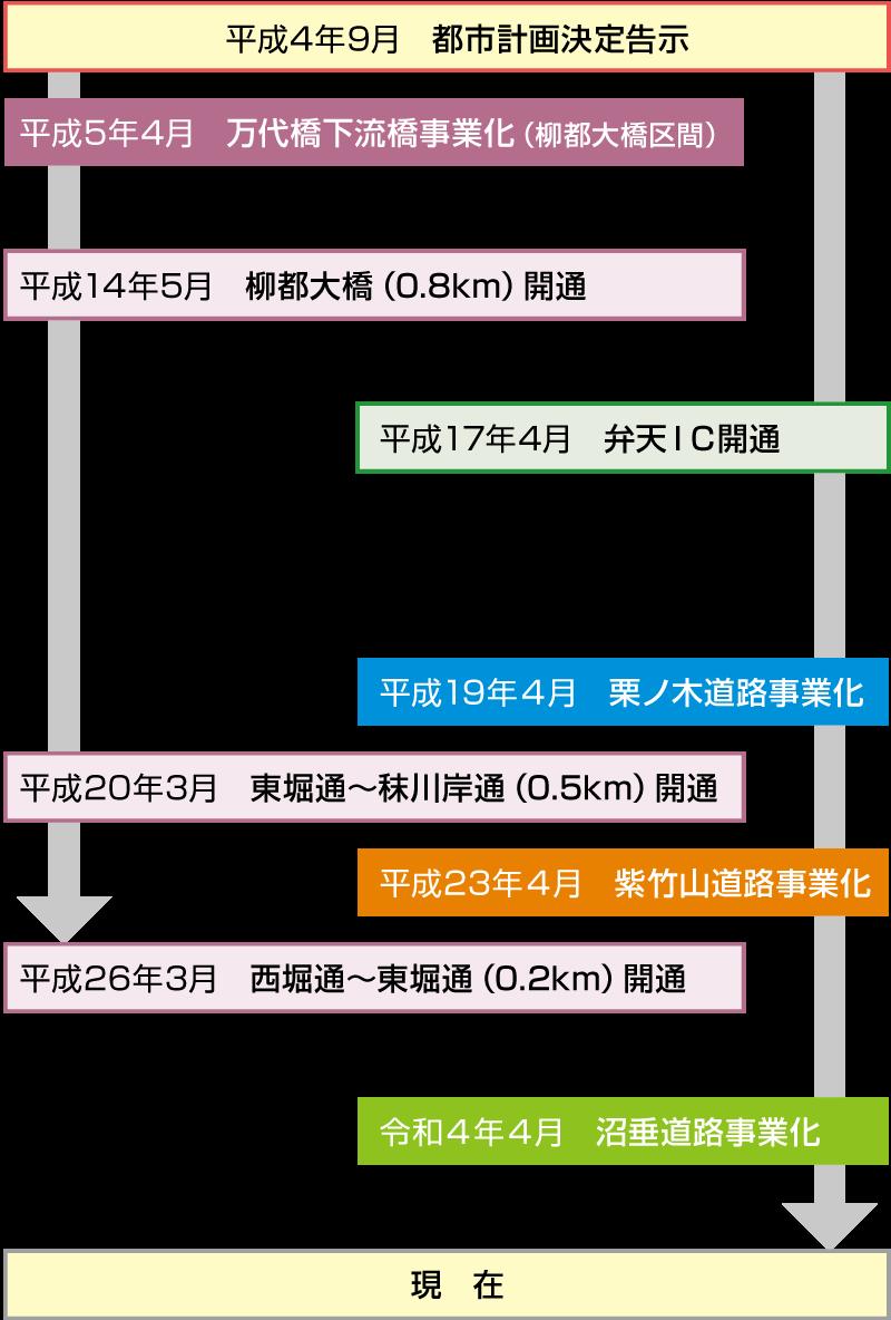 現場なう:栗ノ木道路・紫竹山道路 万代島ルートとは【みちナビ新潟 ...
